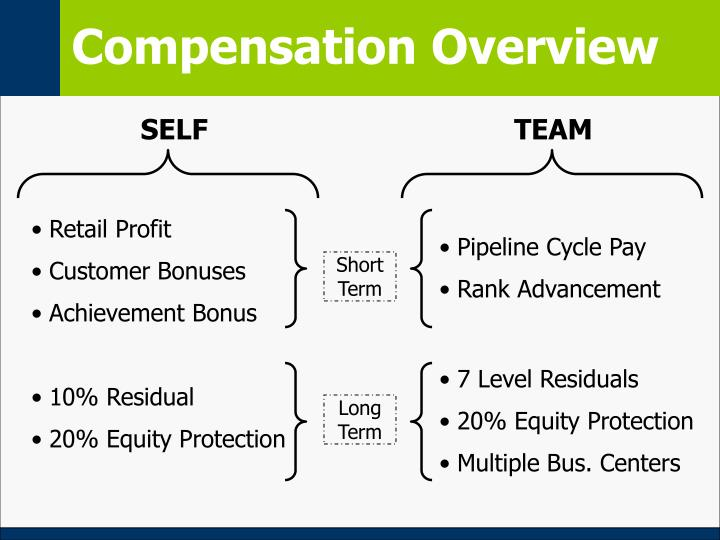 Compensation overview