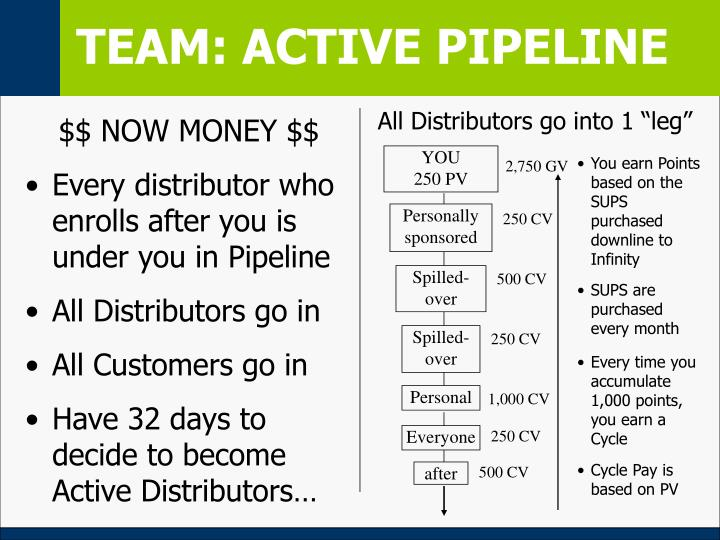 TEAM: ACTIVE PIPELINE