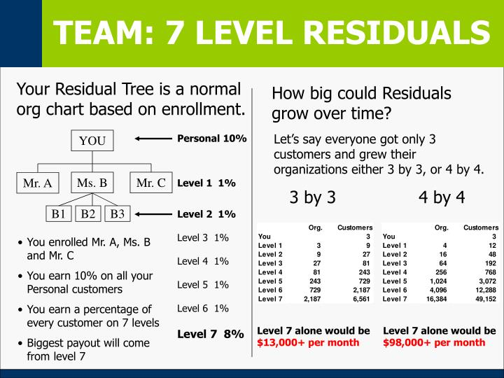TEAM: 7 LEVEL RESIDUALS