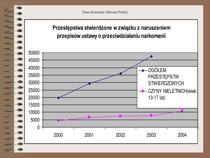 Dane Komendy Głównej Policji