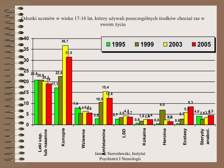 Odsetki uczniów w wieku 17-18 lat, którzy używali poszczególnych środków chociaż raz w swoim życiu