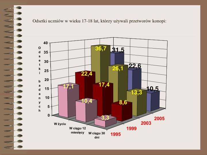 Odsetki uczniów w wieku 17-18 lat, którzy używali przetworów konopi:
