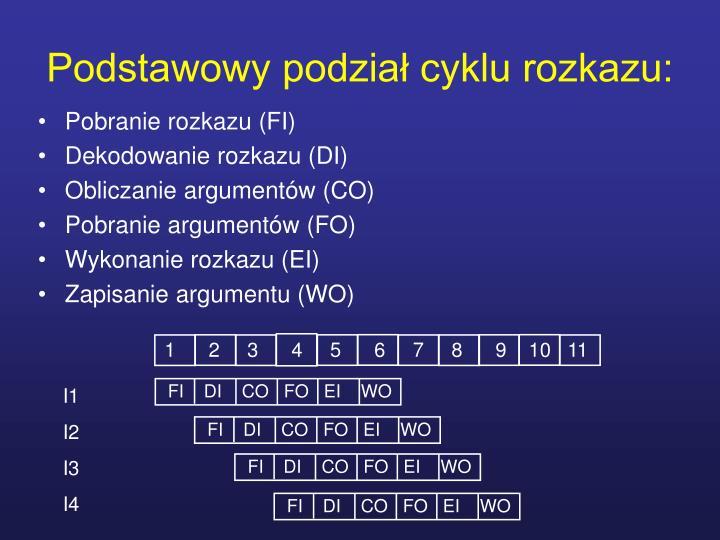 Podstawowy podział cyklu rozkazu: