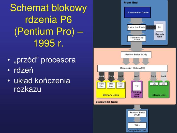 Schemat blokowy rdzenia P6 (Pentium Pro) – 1995 r.