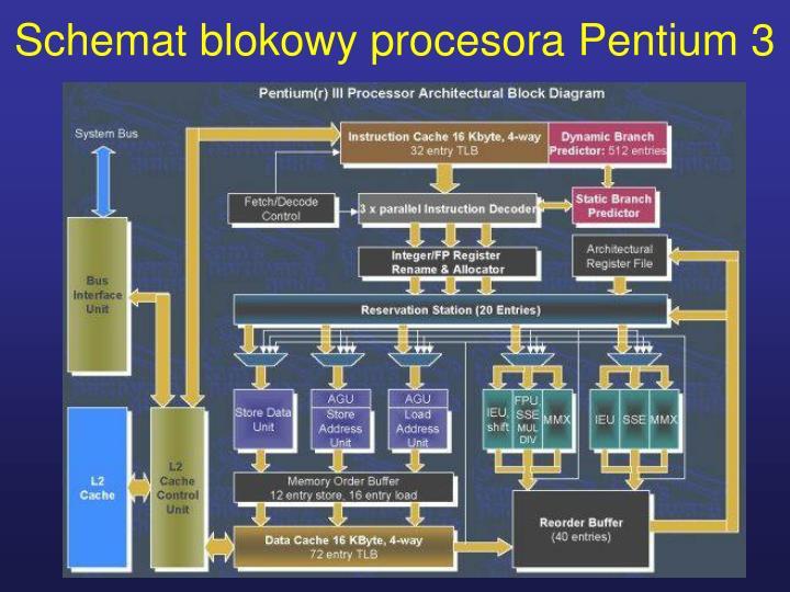 Schemat blokowy procesora Pentium 3