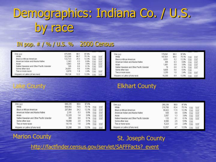 Demographics: Indiana Co. / U.S.