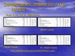 demographics indiana co u s by race in pop u s 2000 census