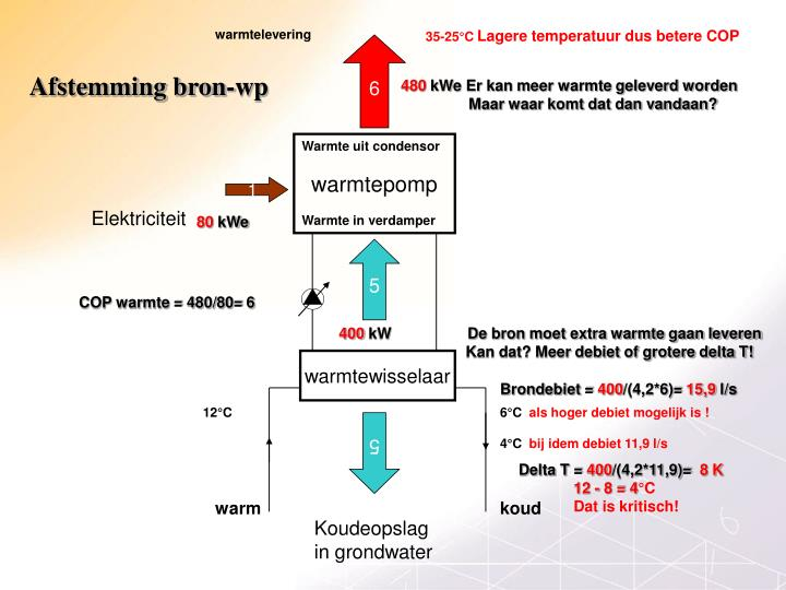 warmtelevering