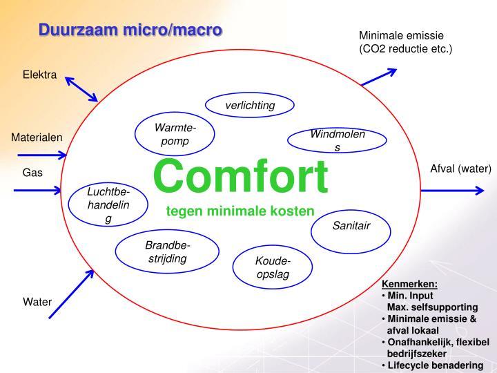 Duurzaam micro/macro