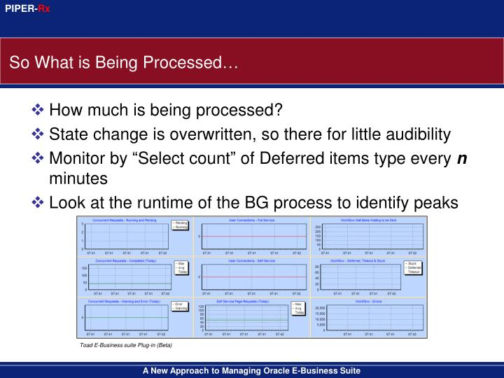 So What is Being Processed…