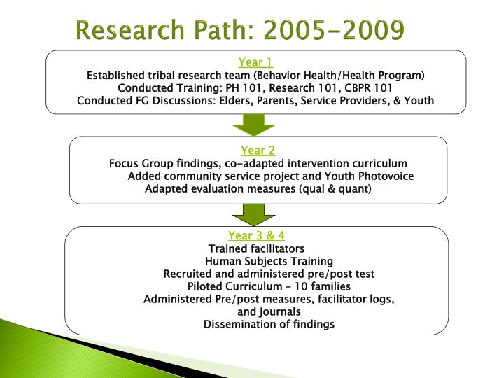 Research Path: 2005-2009