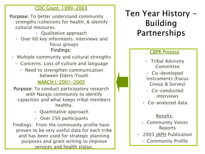 CDC Grant: 1999-2003
