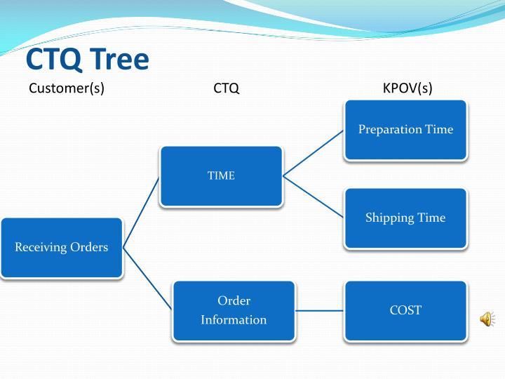 CTQ Tree
