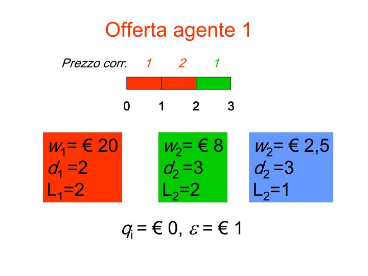 Offerta agente 1