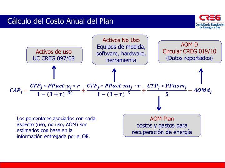 Cálculo del Costo Anual del Plan
