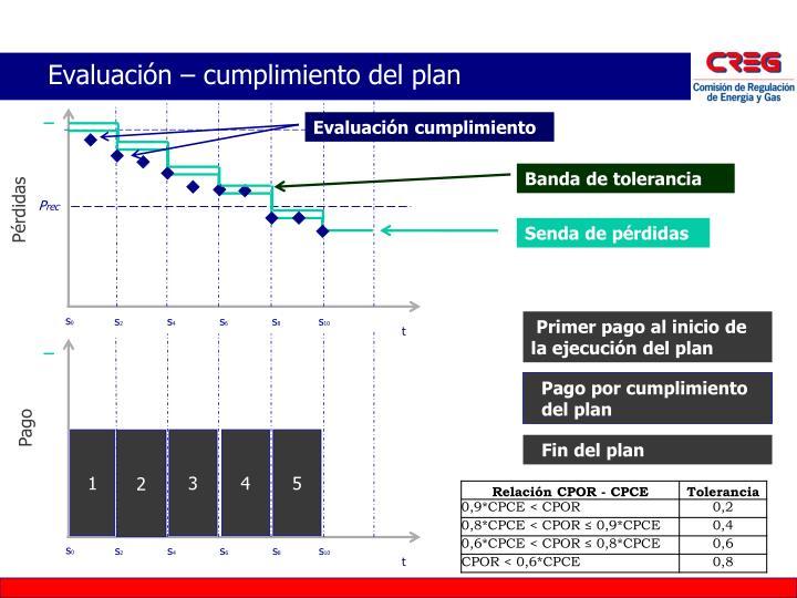 Evaluación – cumplimiento del plan