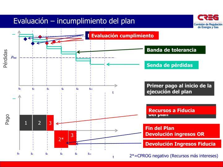 Evaluación – incumplimiento del plan