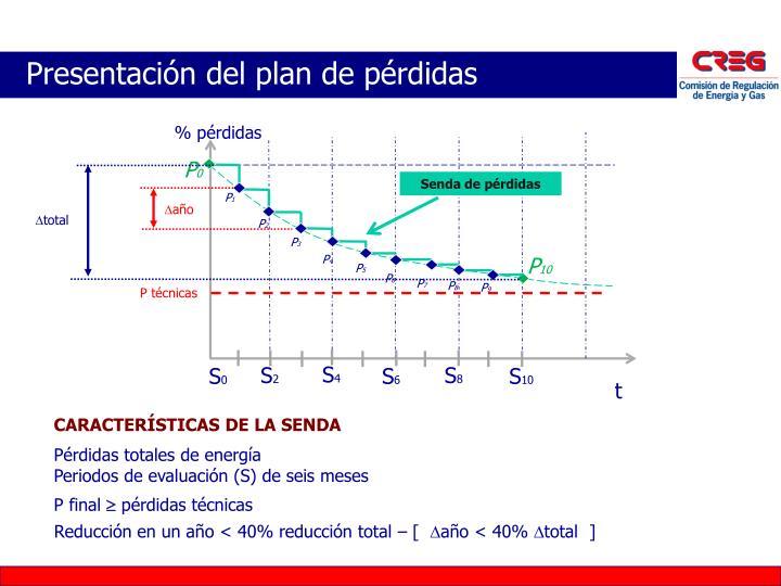 Presentación del plan de pérdidas