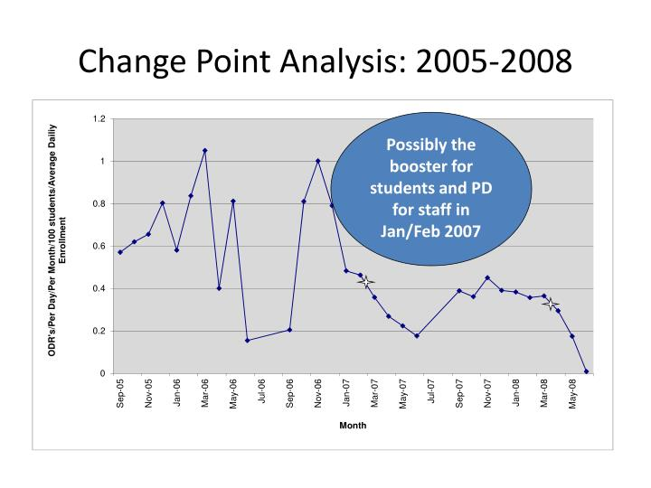 Change Point Analysis: 2005-2008
