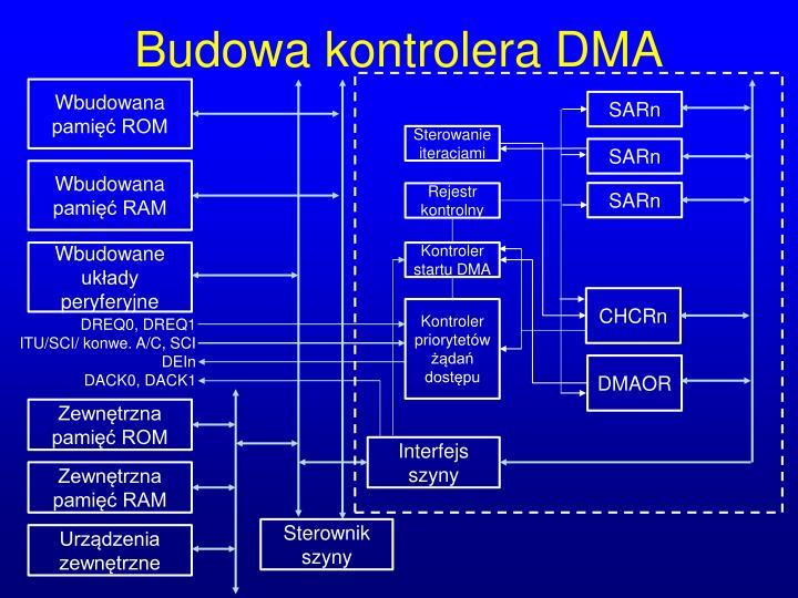 Budowa kontrolera DMA