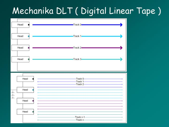Mechanika DLT ( Digital Linear Tape )