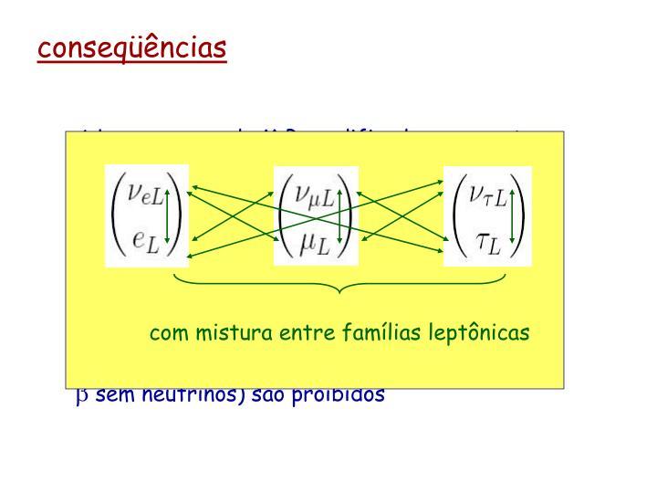 A Lagrangeana do M.P. modificado para conter neutrinos Right