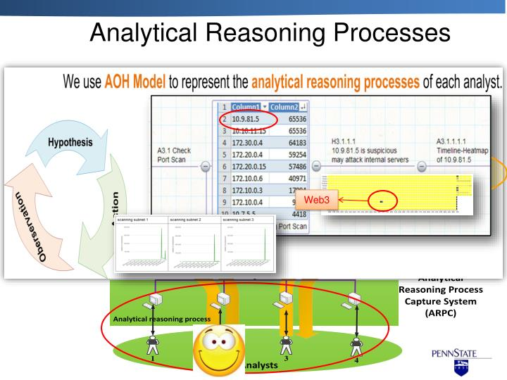 Analytical Reasoning Processes
