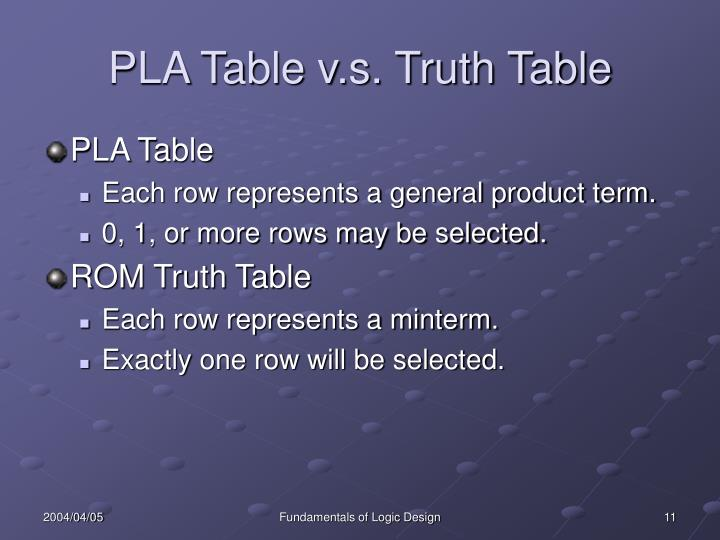 PLA Table v.s. Truth Table