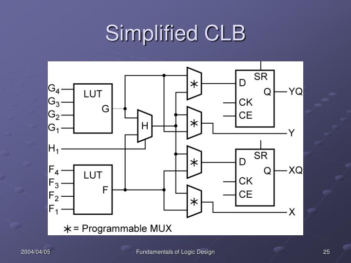 Simplified CLB