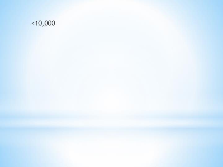 <10,000