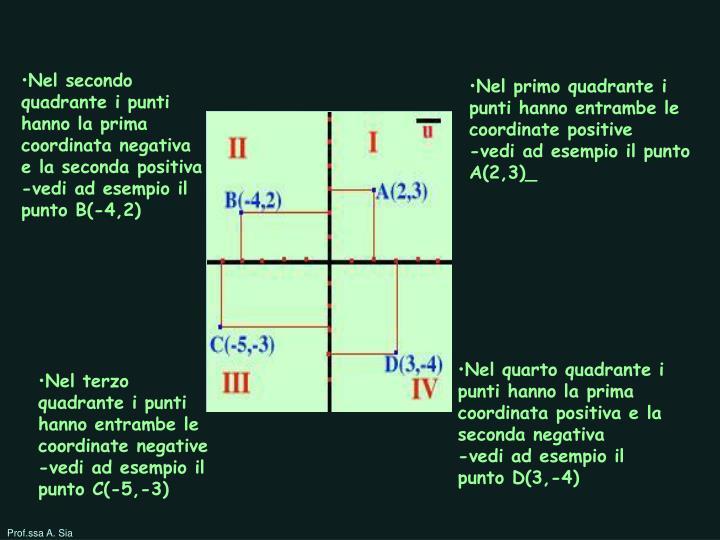 Nel secondo quadrante i punti hanno la prima coordinata negativa e la seconda positiva