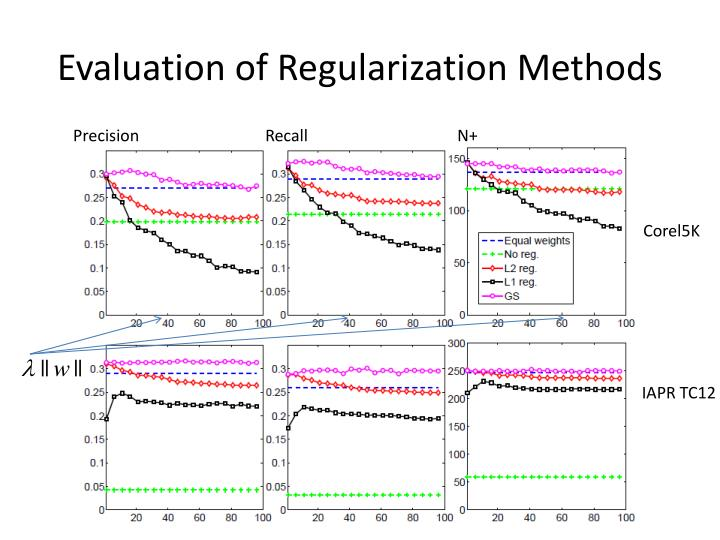 Evaluation of Regularization Methods