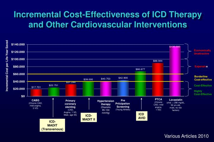 Incremental Cost-Effectiveness of ICD Therapy and Other Cardiovascular Interventions