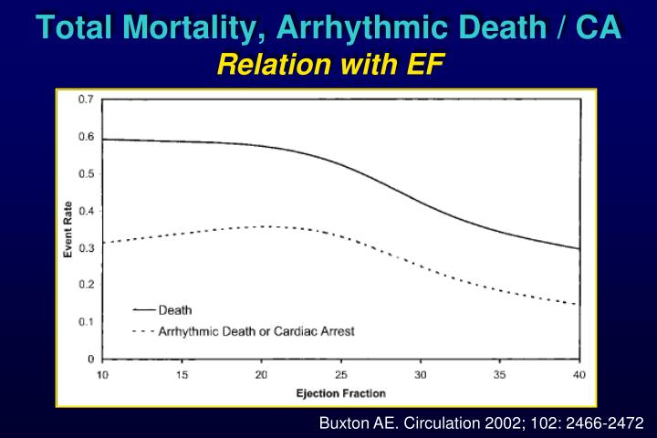 Total Mortality, Arrhythmic Death / CA