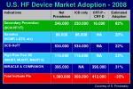 u s hf device market adoption 2008
