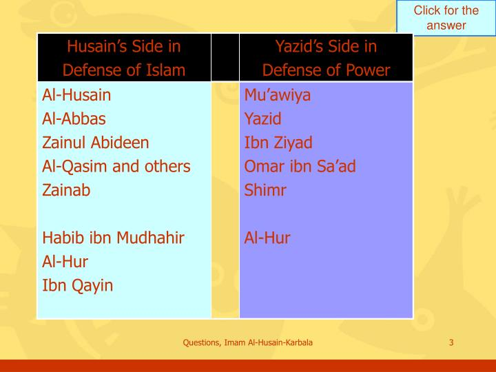Questions, Imam Al-Husain-Karbala