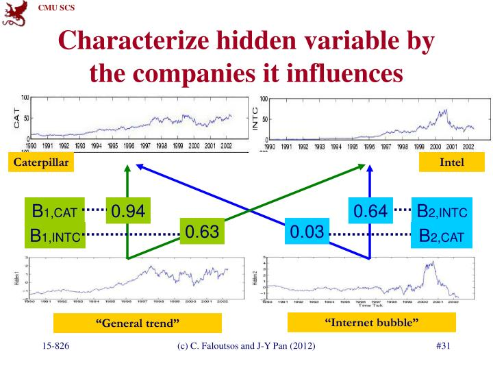 Characterize hidden variable by the companies it influences