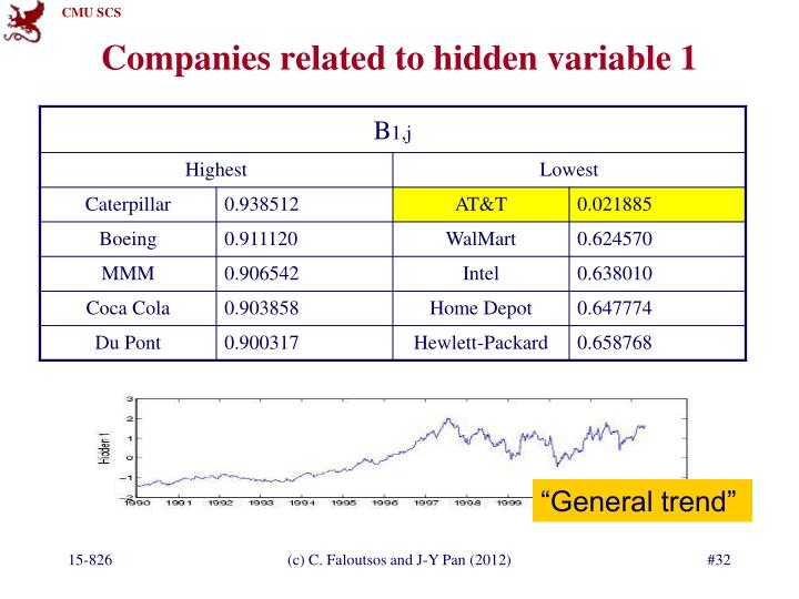Companies related to hidden variable 1