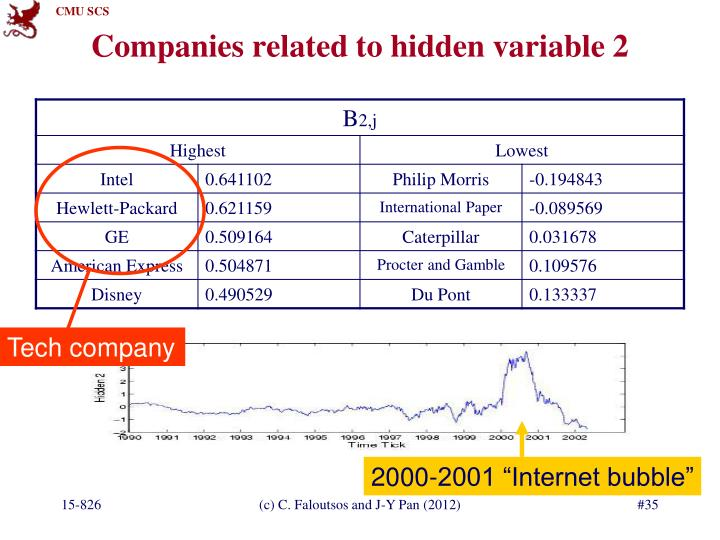 Companies related to hidden variable 2