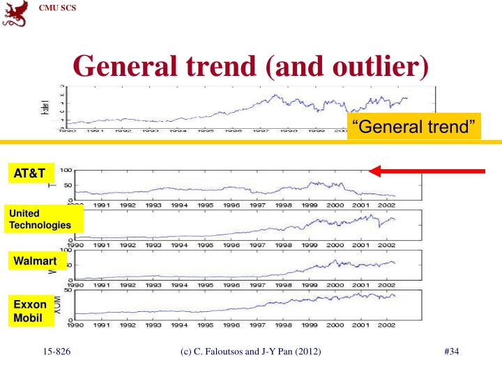 General trend (and outlier)