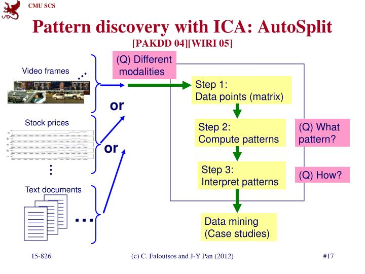 Pattern discovery with ICA: AutoSplit
