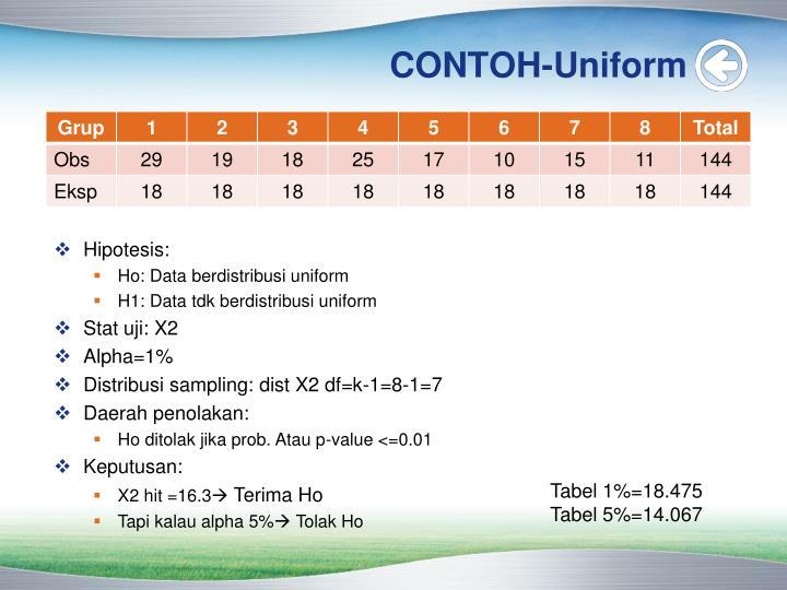 CONTOH-Uniform