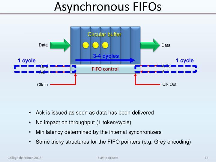 Asynchronous FIFOs