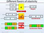 different flavors of elasticity