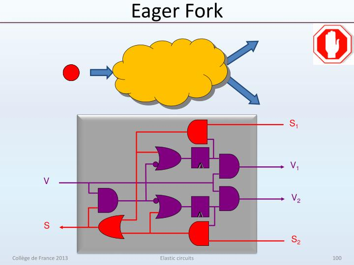 Eager Fork