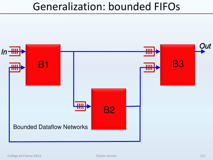 Generalization: bounded FIFOs