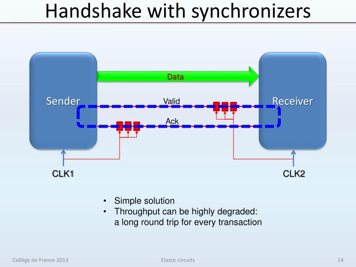 Handshake with synchronizers