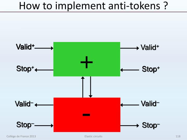 How to implement anti-tokens ?