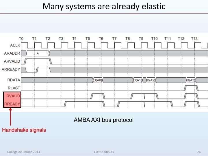 Many systems are already elastic