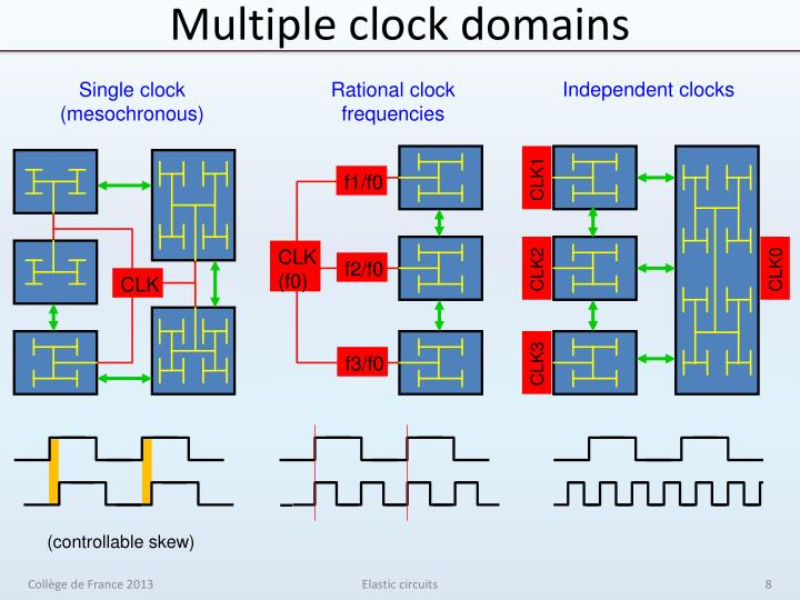 Multiple clock domains